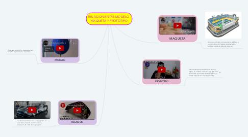 Mind Map: RELACION ENTRE MODELO, MAQUETA Y PROTOTIPO