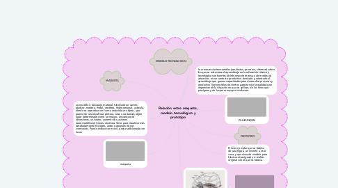Mind Map: Relación entre maqueta, modelo tecnológico y prototipo