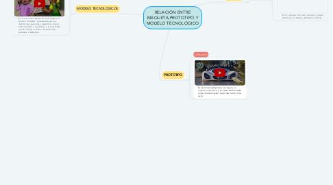 Mind Map: RELACIÓN ENTRE MAQUETA,PROTOTIPO Y MODELO TECNOLÓGICO