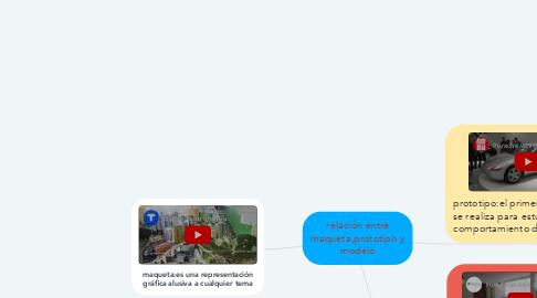Mind Map: relación entre maqueta,prototipo y modelo