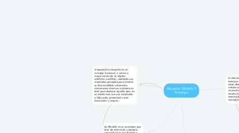 Mind Map: Maqueta, Modelo Y Prototipo