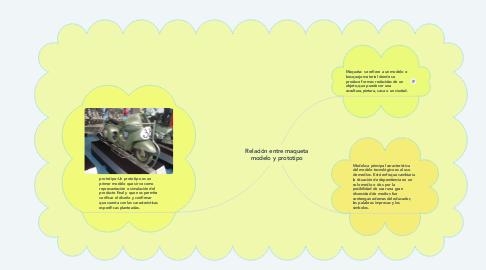 Mind Map: Relación entre maqueta modelo y prototipo