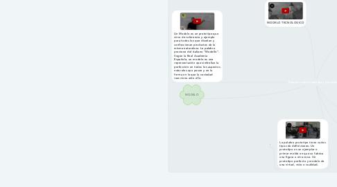 Mind Map: Relación entre maqueta y prototipo.