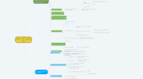 Mind Map: Маркетинговый план Inside  (Цель - от 7 млн с февраля 2020г)