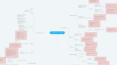 Mind Map: ~CONTENIDOS 4TO GRADO~