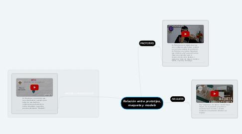 Mind Map: Relación entre prototipo, maqueta y modelo
