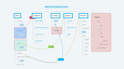 Mind Map: WWW.SYSTELDAT.COM