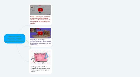 Mind Map: Relacion entre maqueta,modelo tecnologico,prototipo