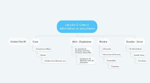 Mind Map: Lección 2: Crear y Administrar un documento