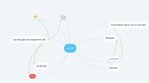 Mind Map: AJAX