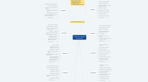 Mind Map: Ingeniería mecánica automotriz