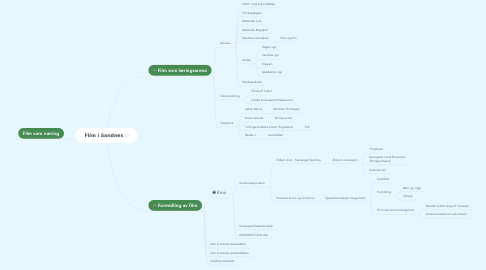 Mind Map: Film i Sandnes