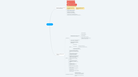 Mind Map: Smart Home