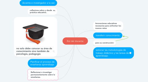 Mind Map: Rol del docente