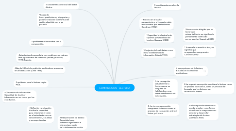 Mind Map: COMPRENSION   LECTORA