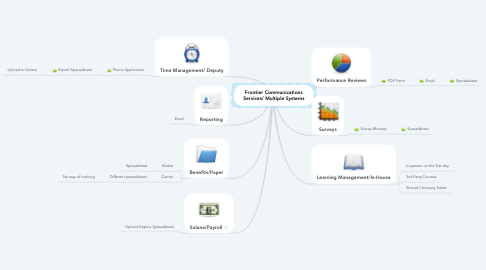 Mind Map: Frontier Communications Services/ Multiple Systems