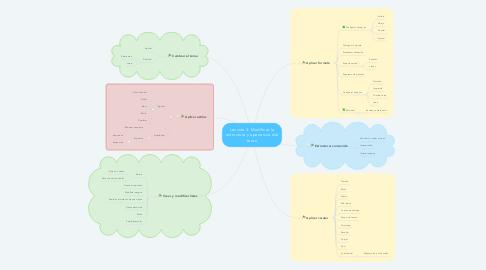 Mind Map: Lección 4: Modificar la estructura y apariencia del texto