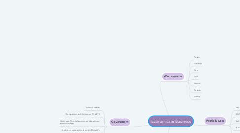 Mind Map: Economics & Business