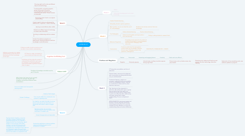 Mind Map: 1299EDN ICT