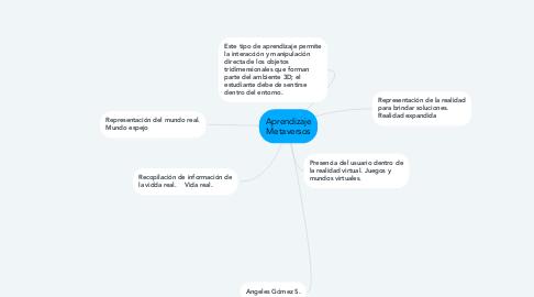 Mind Map: Aprendizaje Metaversos