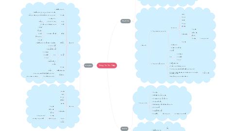 Mind Map: Thông Tin Thu Thập