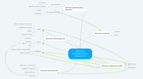 Mind Map: PROCESO AGROINDUSTRIAL MANUELITA