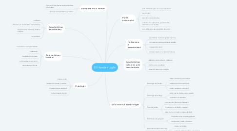 Mind Map: El Hombre Light