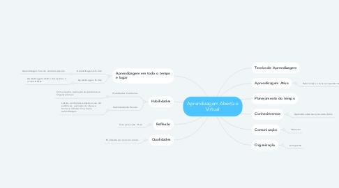 Mind Map: Aprendizagem Aberta e Virtual
