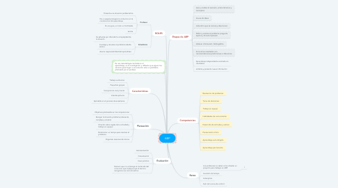 Mind Map: ABP