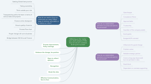Mind Map: Reflecting on the 'reality' and  what's ahead in FY20, how can we arm ourselves & set-up for success?
