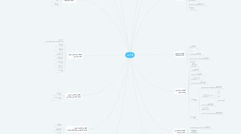 Mind Map: الفقه