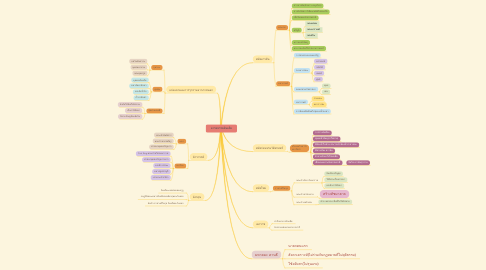 Mind Map: อารยธรรมอินเดีย