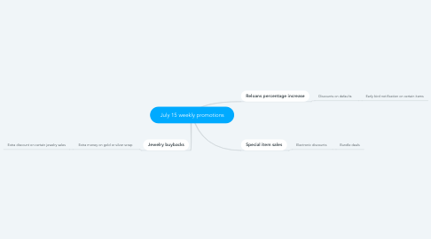 Mind Map: July 15 weekly promotions