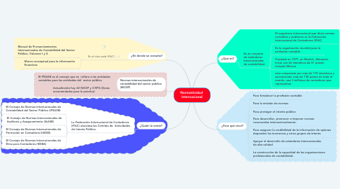 Mind Map: Normatividad  Internacional