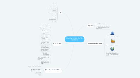 Mind Map: TENDENCIAS DEL CAPITAL HUMANO