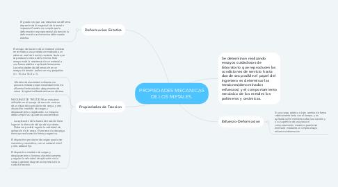 Mind Map: PROPIEDADES MECANICAS DE LOS METALES.