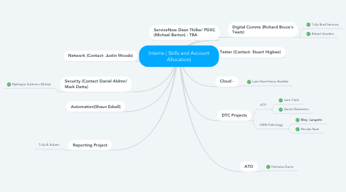 Mind Map: Interns ( Skills and Account Allocation)