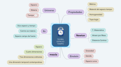 Mind Map: TEORÍA ESPACIO TIEMPO