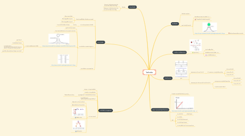 Mind Map: ไฟฟ้าสถิต