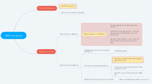 Mind Map: SMS cost saving