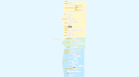 Mind Map: 私の考える働きやすい職場(2019)