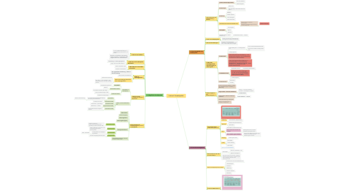 Mind Map: Lektion 2 Produktpolitik