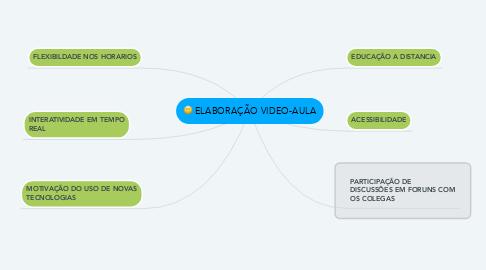 Mind Map: ELABORAÇÃO VIDEO-AULA