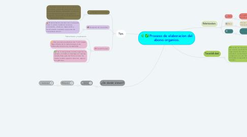 Mind Map: Proceso de elaboracion del abono organico.
