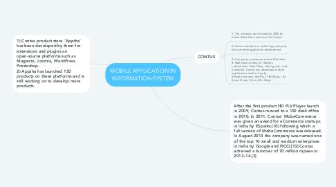 Mind Map: MOBILE APPLICATION IN INFORMATION SYSTEM
