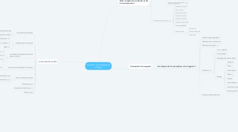 Mind Map: Concevoir une présentation efficace