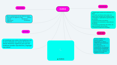 Mind Map: HUMUS
