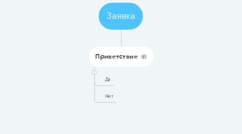 Mind Map: Заявка