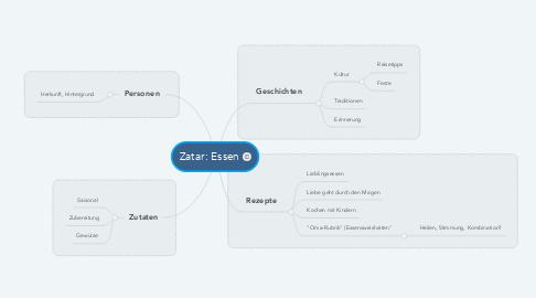 Mind Map: Zatar: Essen