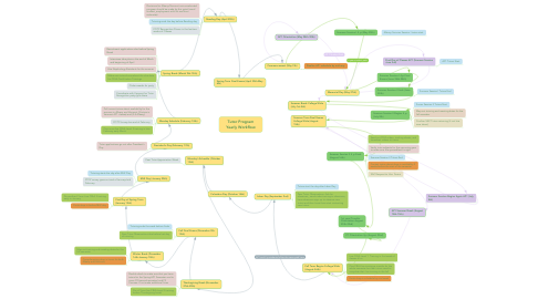 Mind Map: Tutor Program Yearly Workflow